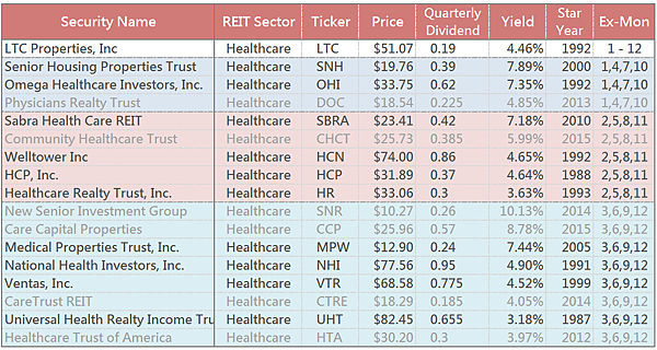 Healthcare REITS list.png