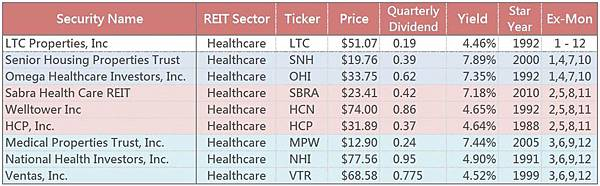 修 Healthcare REITS list blogger.jpg