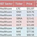 修 Healthcare REITS list blogger.jpg