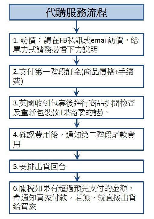 代購服務流程.jpg