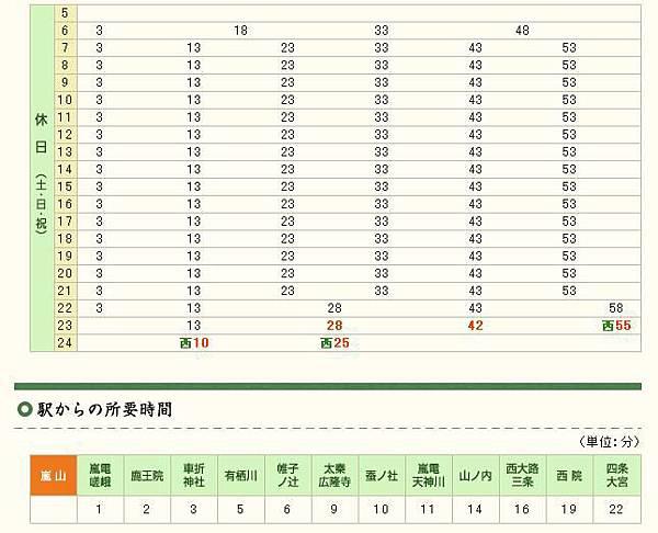 20131020 查嵐山嵐電假日時刻表
