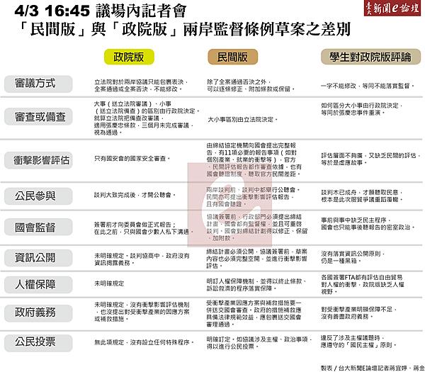 台大新聞E論壇 民間版 政院版比較by 蔣金 蔣宜婷