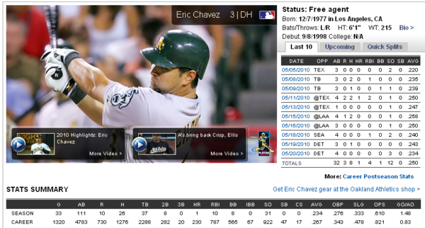 Eric Chavez@MLB.com.png