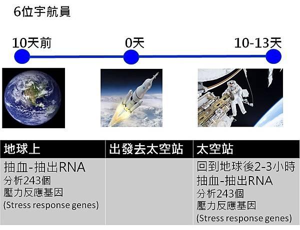 宇宙-實驗設計.jpg