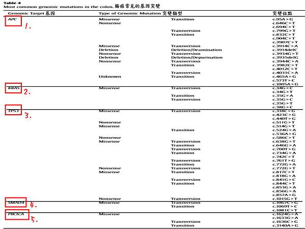 腸癌突變基因與突變類型-1.tif