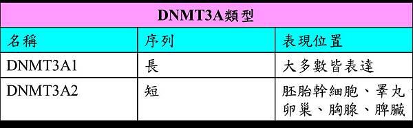 DNMT3A type.tif