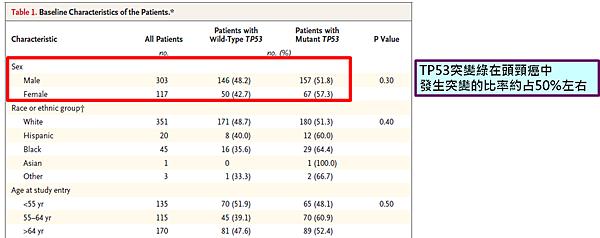 TP53在頭頸癌發生率.png