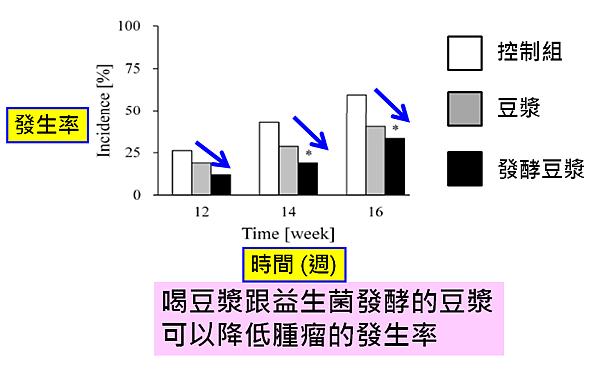 豆漿及發酵的豆漿對乳癌發生率的影響.png