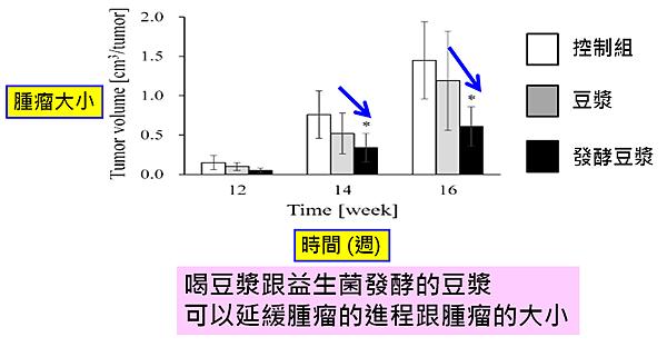 豆漿及發酵的豆漿對乳癌腫瘤的影響.png