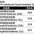血癌分類.png
