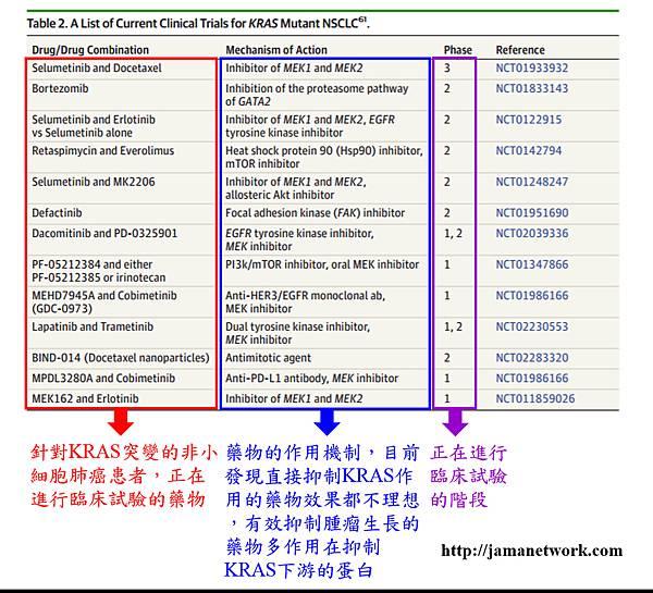 5. NSCLC-KRAS mutation drugs.tif