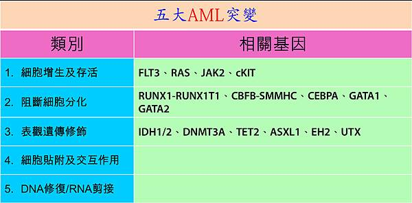 AML-5 mutation category.tif