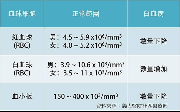血球含量.tif
