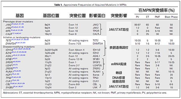 MPN mutation gene-table.tif