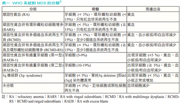 MDS-WHO.tif