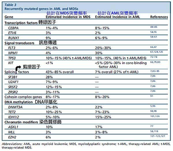 MDS mutated gene list.tif
