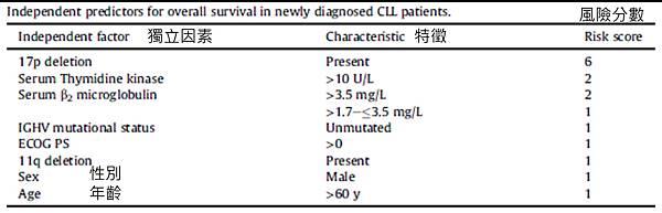 CLL prognostic-factor.tif
