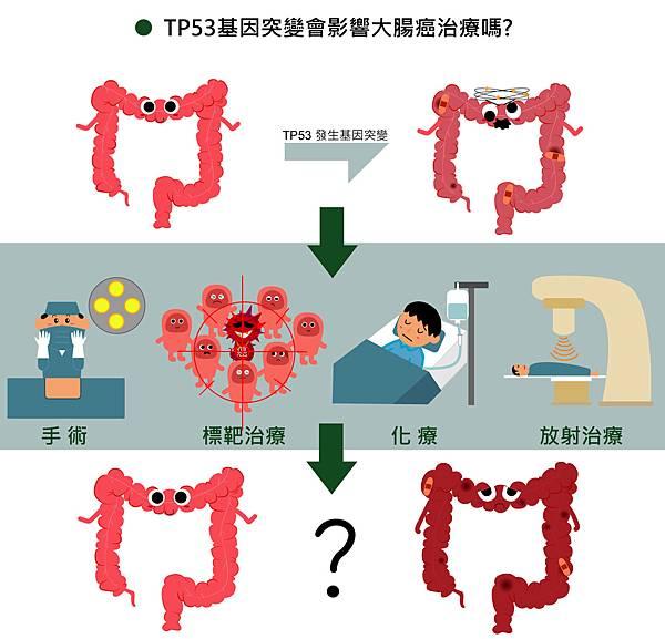 30TP53基因突變會影響大腸癌治療嗎-.jpg