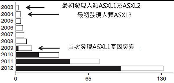 ASXL基因-年分.tif