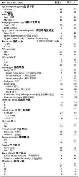 寵物-related information.tif