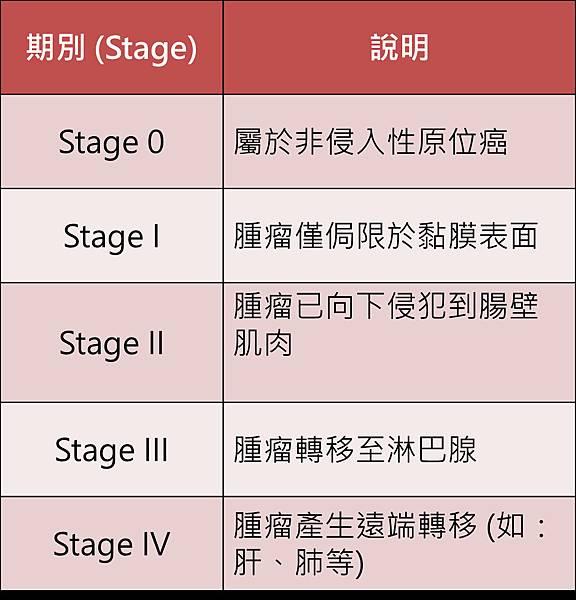 Colon-NCCN-Stage.tif