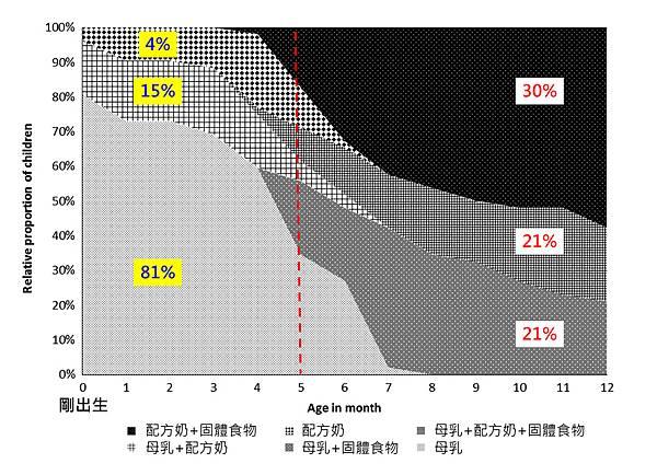 腸道菌相-1歲嬰兒-1.tif