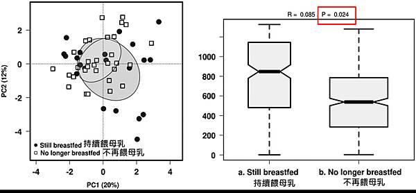 腸道菌相-1歲嬰兒-2.tif