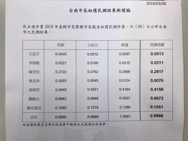 2018黃偉哲贏台南市長DPP初選-1.jpg