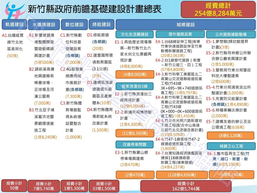新竹縣前瞻基礎建設計畫提案總表_01