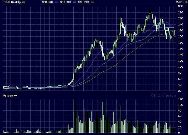 tesla_stock_chart