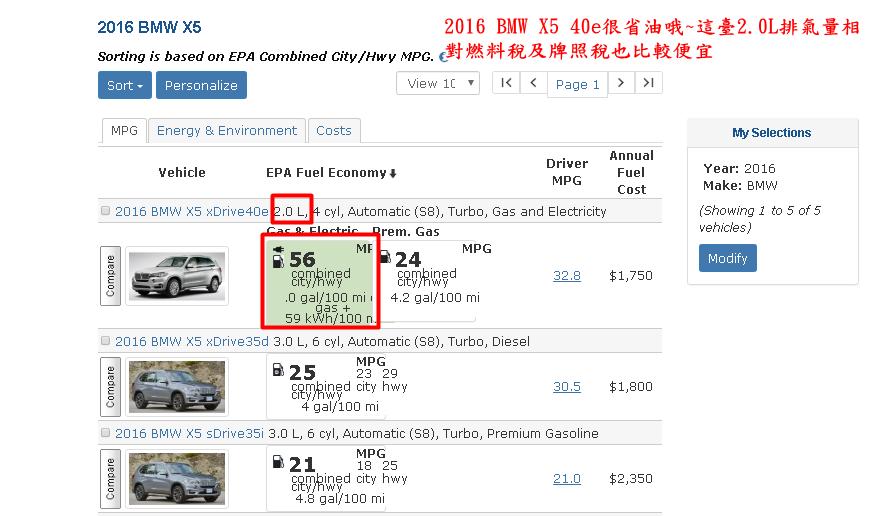 2016 bmw x5 40e為什麼說它很省油呢?  因為這臺X5 xDrive40e 56MPGE油電結合城市/高速公路,0加侖/100英里的氣體+59千瓦時/100英里。(如下圖)  排氣量2.0L相對而言燃料稅及牌照稅也比較便宜。  2016 BMW X5 35d 25MPG結合城市/高速公路,4加侖/100英里。  2016 BMW X5 35i 21MPG結合城市/高速公路,4.8加侖/100英里。  2016 BMW X5 35i/ X5 35d排氣量3.0L牌照稅及燃料稅就比較貴。