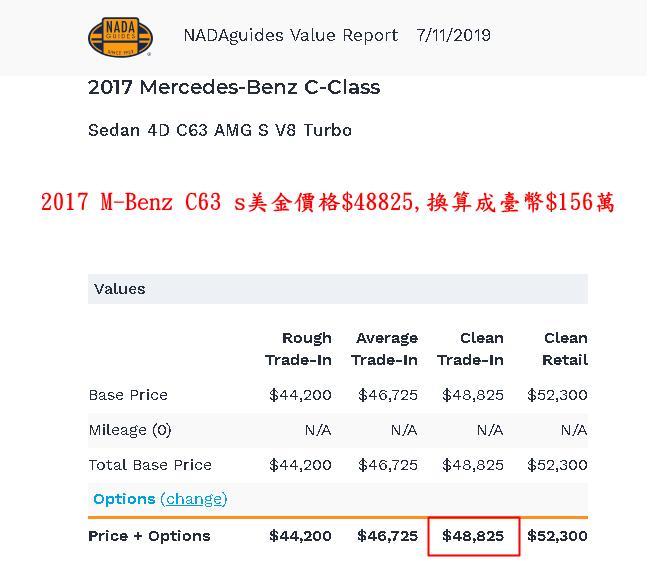 2017 BENZ C63 S美金價格$48825,換算成臺幣約$156萬,運回臺灣進口報關、驗車到成功交車只需要臺幣約285萬。