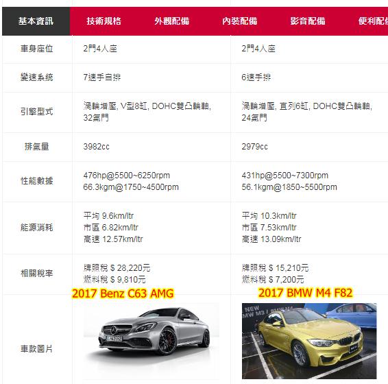 BENZ C63 變速器、引擎、性能數據比BMW M4好.  但是BMW M4排氣量比較低相比之下牌照稅及燃料稅比較便宜,而且油耗比較好,省油。