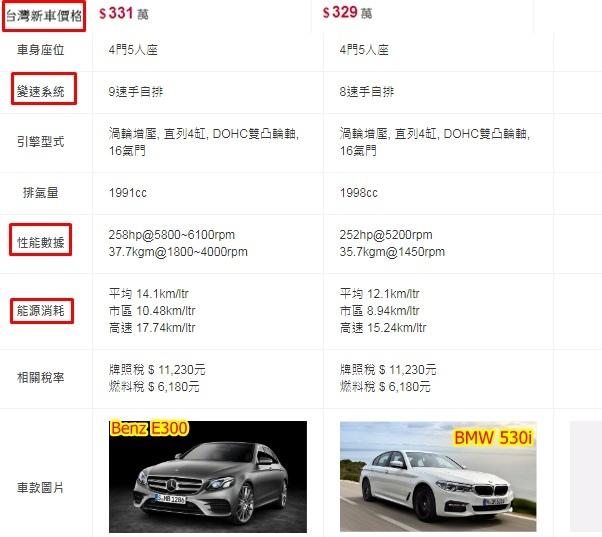 Benz E300&BMW 530I比較看看都有哪些優缺點呢?  BENZ E300:新車價格比較高一點、變速系統是9速手自排相對油耗比較好、馬力比較好、油耗比較好.  BMW 350I:新車價格比較低一點、變速系統相對差一些、馬力比較不好、油耗也比較不好.