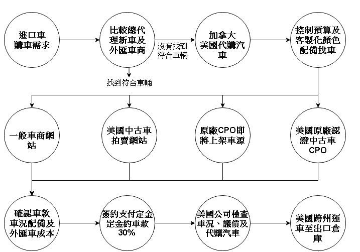 從美國代購外匯車及個人帶車回台灣流程,從美國外匯車網站挑選或是美國拍賣場挑選,會根據客人提的需求挑選外匯車,協助客人代辦運車回台灣