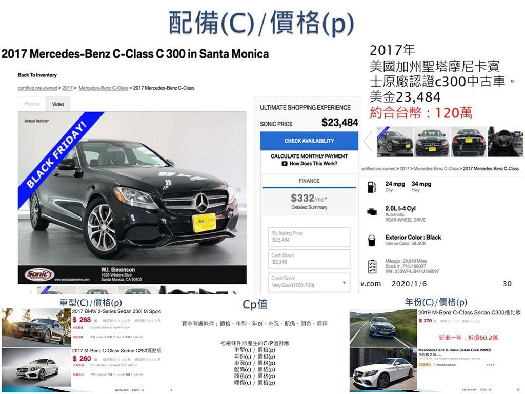 如何利用CP值買車法找到超級滿配外匯車呢?幾年的外匯中古車CP值比較高?為什麼呢? 車型、年份、車況、配備、顏色、哩程這些是CP值買車法最常考量的幾個條件,以年份來說通常大約3-5年的外匯中古車CP值比較高,以2019年賓士C300為例,台灣新車價格為270萬而新車一年後的價格為209萬,所以折損(舊)大約60.2萬,如上圖美國買車網站可以找到2017年的賓士C300為23,484美元,在海運回台灣之後大約只要120萬就可以買的和2019年全新車相差了250萬,利用CP值買車法找到的美國賓士BMW外匯車就有機會可以買到全新車一半價格不到的同級車款是不是CP值很高呢?除了年份之外還有其它車型、車況、配備、顏色、哩程等條件的CP值買車法,歡迎參加Car2tw自辦外匯車分享會現場了解喔!針對想經營外匯車事業或是想要在國外中古車拍賣場找車買車的朋友,歡迎參加Car2tw外匯車進階教學課程