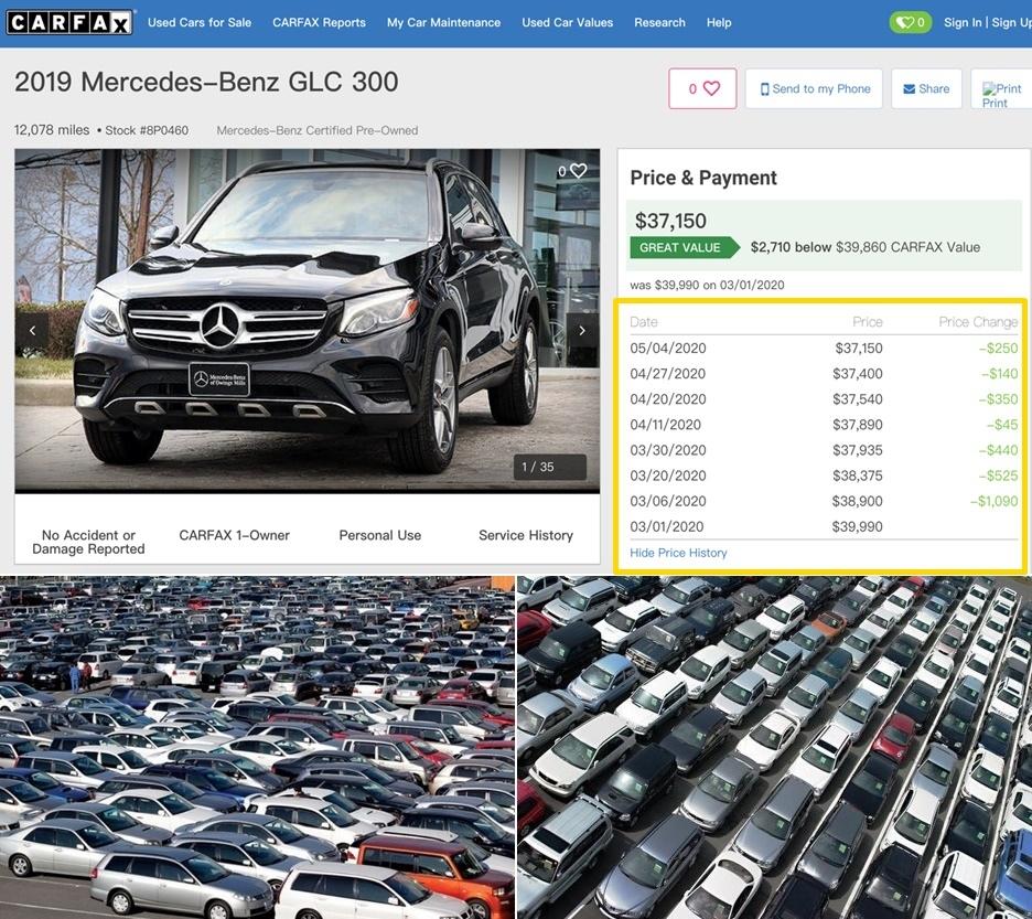 上圖為美國中古網站上2019賓士GLC 300的歷史價格及美國中古車商的停車場,可以看到從3月起到5月價格一直都在降價,價差來到2,750美元將近9萬台幣, 為什麼中古車商一直在降價呢?主要還是因為新冠疫情影響,沒有生意上門庫存的車輛就賣不出去加上之前已經購入的賓士BMW汽車會陸續交車送車到中古車商停車場, 不減反增的情形下,照成現在美國車商的停車場爆滿,為了可以快點將庫存的車輛賣出騰出空間來收車外,也要讓資金可以運轉起來, 不然最後只有汽車,沒有現金可以周轉最後只會倒閉,當然這樣降價的情形不會一直持續下去, 畢竟再怎麼跌價也會有限度,超過美國二手車商可以負擔的限度車商就倒閉了,到時再來想要買便宜划算的外匯車那就只能碰運氣了, 所以對外匯車有興趣的朋友現在可以開始上美國賣車網站或是中古車網站來挑車囉!