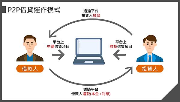 P2P借貸運作模式.png