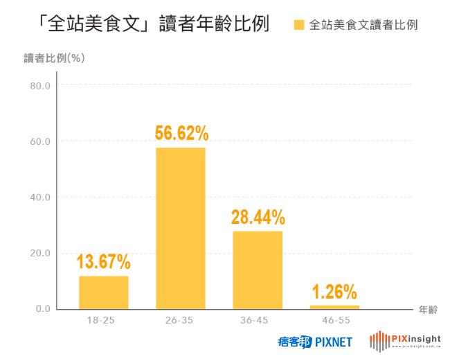 痞客邦PIXNET美食社群大揭密