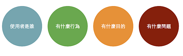 使用者需求架構 (4 Elements of User Needs)