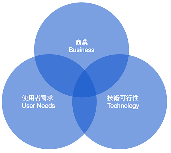 The Overlap of Business, User, and Technology