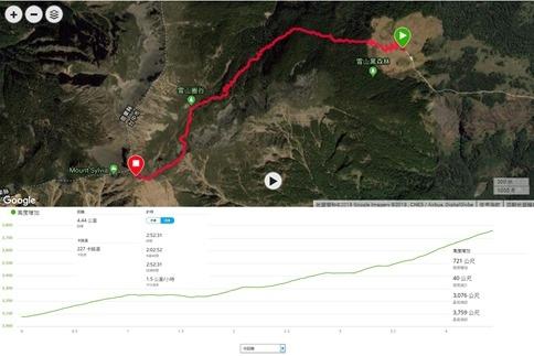 2018.07.23 雪山登山 12 Garmin 數據資料