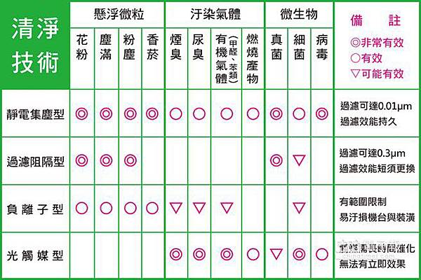 空氣清淨機的效能比較表。表-博士韋爾提供.jpg