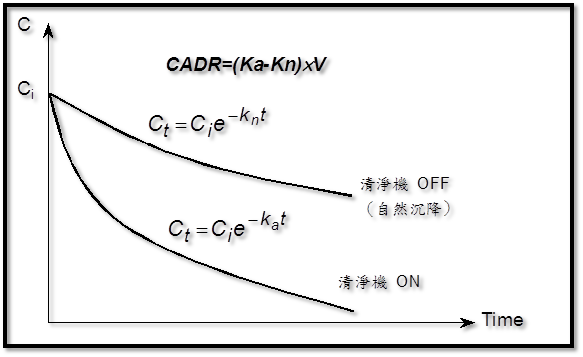 CADR值-(圖源來自工業技術研究院密閉空間內的汙染物).png