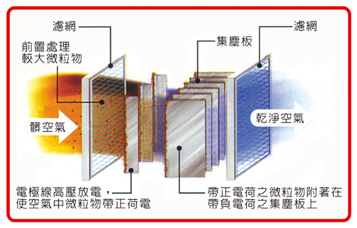 靜電集塵技術原理.png