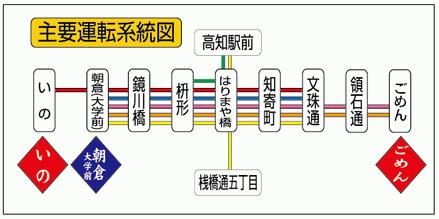 土佐電轉運系統圖