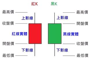 股市V爸【6/24技術分析漫談-第一手資訊(K線)】