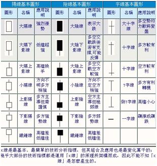 股市V爸【6/24技術分析漫談-第一手資訊(K線)】_02