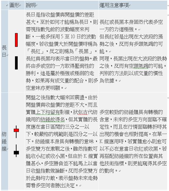 股市V爸【6/24技術分析漫談-第一手資訊(K線)】_06