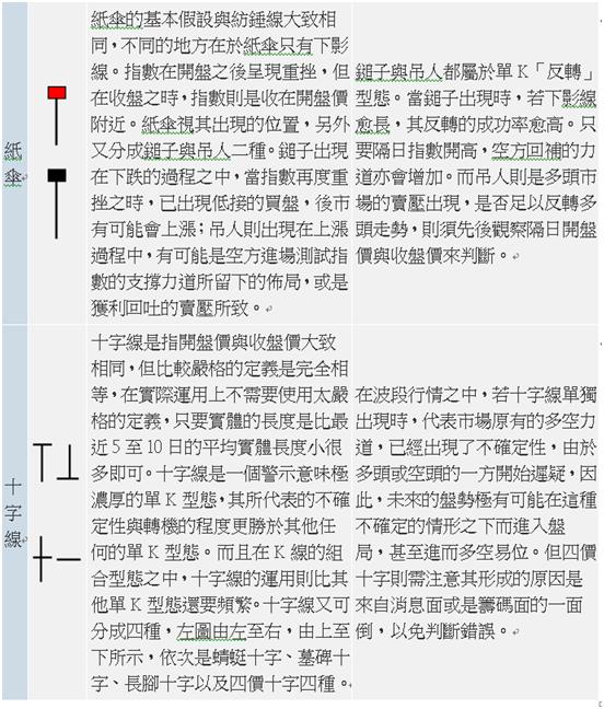 股市V爸【6/24技術分析漫談-第一手資訊(K線)】_07